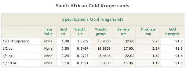 Information about krugerrands